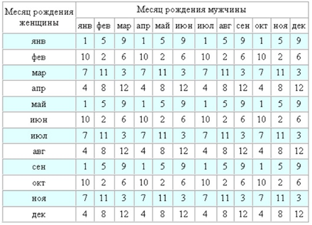 таблица зачатия девочки