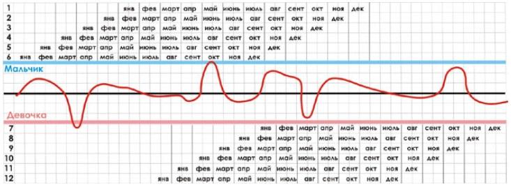 таблица зачатия девочка