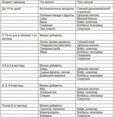 таблица питания при гв