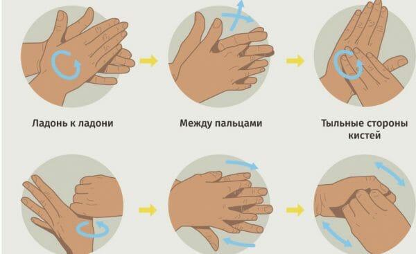 правила обработки рук